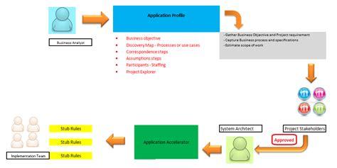 singh vikash pega tutorial what is application profile