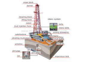 energy geothermal and fossil energy drilling rig image visual dictionary