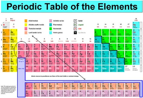 Most Reactive Element In Periodic Table by News 2010