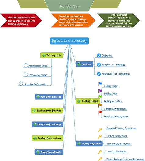 automation strategy template mindmap for test strategy automation concepts in qtp and