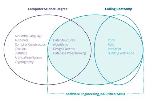 the modern computer science degree bloc