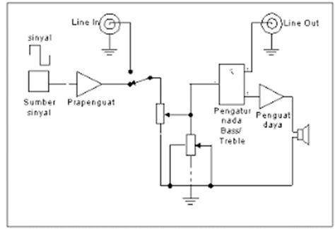 Headset Bagan pasang mp3 player module pada speaker aktif atau