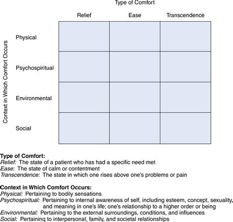 definition of comfort care 33 theory of comfort nurse key