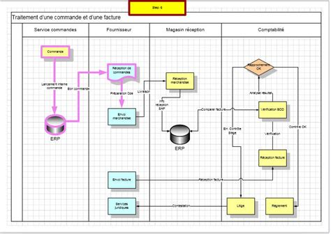 exemple de diagramme de flux fonctionnel unistep animation des diagrammes visio