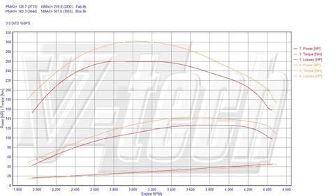 Chip Tuning Nissan Patrol Y61 3.0 Di 118kW 158HP Juke Logo