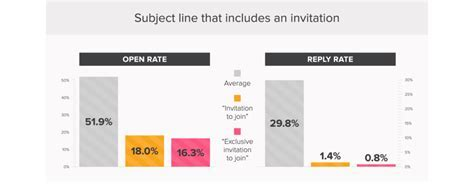 The Best Email Subject Lines (And The Worst) ? Backed By