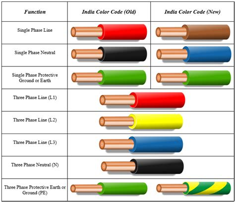 wiring colours electrical wiring color codes