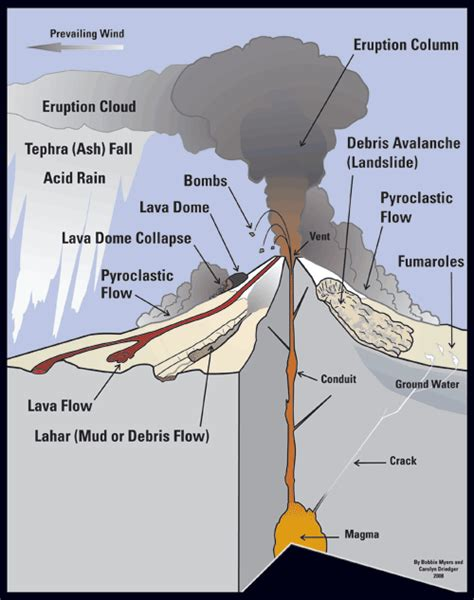 diagram of volcanoe volcanoes 42325 volcano diagram