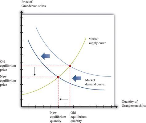 economic graph generator supply and demand worksheet happy memorial day 2014