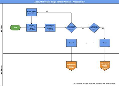 accounts payable flowchart process ap admin guide accounts payable process flows