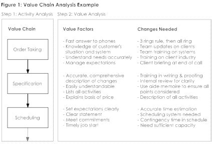 Value Chain Analysis Problem Solving Training From Mindtools Com Value Chain Analysis Template