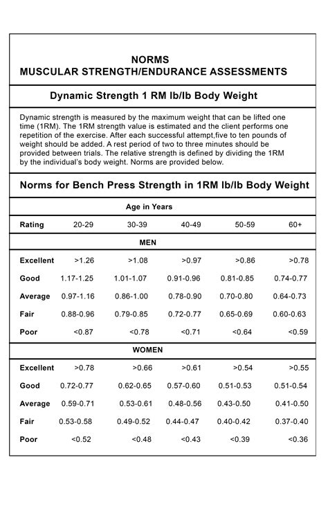 bench press normative data muscle strength assessment free test and evaluations