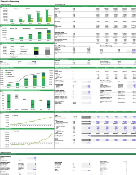 financial modelling templates ecommerce financial model template