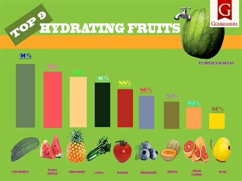 fruit 90 percent water top 9 hydrating fruits studentschillout