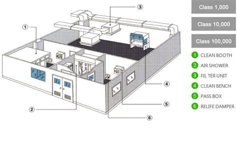 yii2 module layout path module clean technology co ltd clean room planning