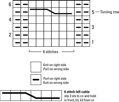 how to read knitting charts how to read cable charts dummies