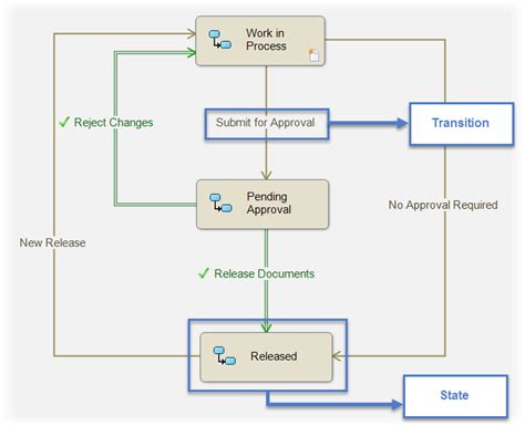 pdm workflow the benefits of solidworks pdm innova systems