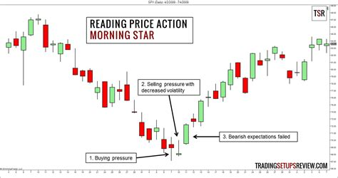 candlestick pattern morning star beginner s guide to reading price action trading setups
