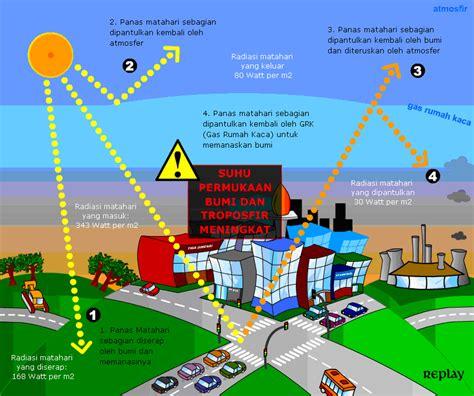 cara membuat artikel pemanasan global proses terjadinya global warming dak pencegahan