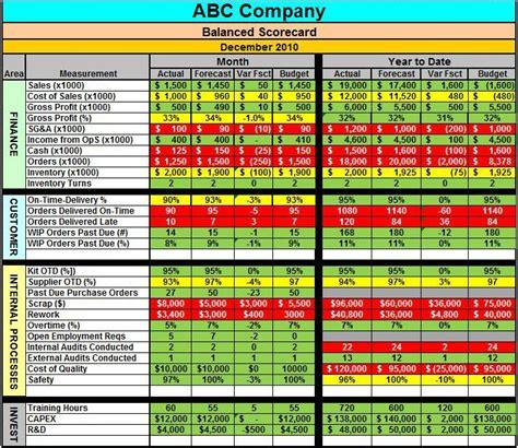 metric scorecard template balanced scorecard metrics aerospace management