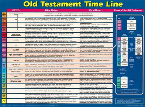 Marriage Bible Verses Testament by Testament Timeline Chart Images Faith