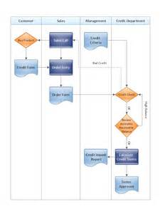 Cmms Access Database Template by Cross Functional Flowchart The Easiest Way To Draw