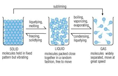dublin schools lesson states of matter