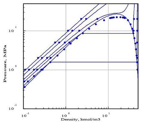 cours thermodynamique diagramme de phase cours en ligne et simulateur de thermodynamique appliqu 233 e