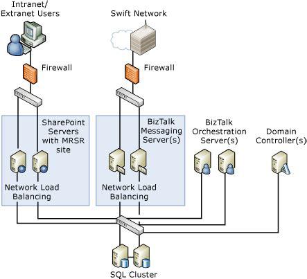 diagramme physique physical diagram biztalk server microsoft docs