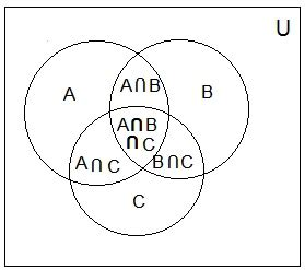 venn diagram statistics problems venn diagram