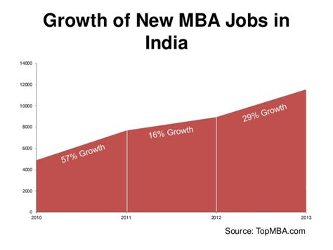 Mba Growth Rate by Mba Trends The Indian Perspective