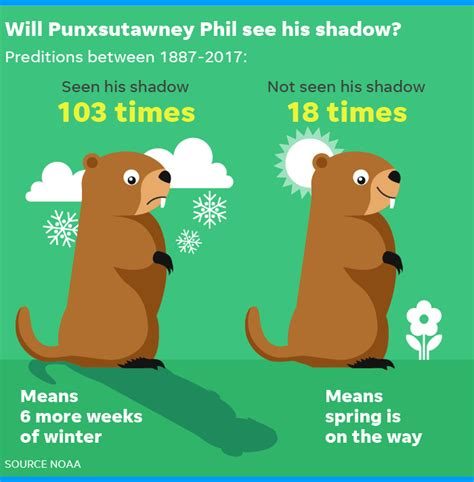 groundhog day how many days did it last groundhog day will punxsutawney phil see his shadow