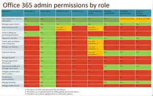Office 365 Roles Office365 What S New For It Pros In 2015 And Beyond