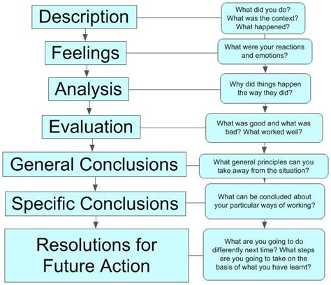gibbs reflective model template how to write a reflective essay using gibbs model
