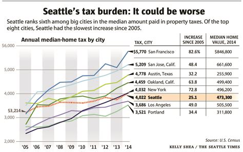 Seattle Property Tax Records Seattle Property Taxes Are We Gouging Ourselves The Seattle Times