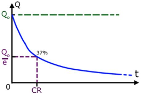 capacitor charging curve capacitor charge curve 28 images electrostatics why capacitance is given as constant value