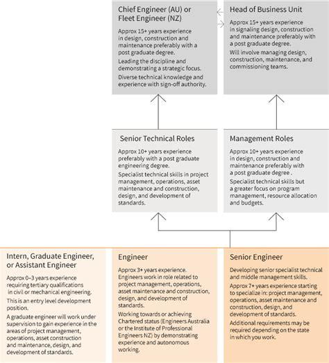 Design Engineer Career Path | track engineer professional rail career pathways