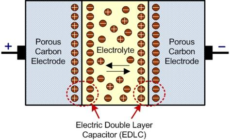 electric layer capacitor performance of a new mesoporous carbon electric layer capacitor performance of a new mesoporous carbon 28 images electric layer