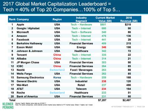 pet technologies new markets and latest achievements company news charts tech giants apple google microsoft amazon and