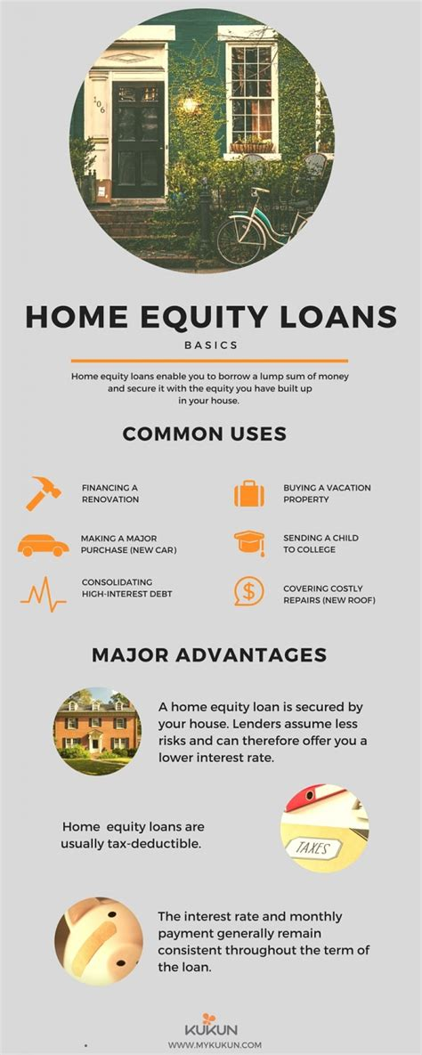 home equity loan on a house that is paid off understanding home equity loans infographic kukun