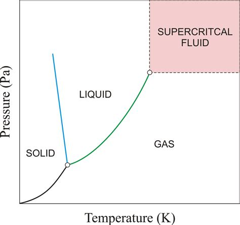 supercritical co2 phase diagram supercritical fluid chemistry dictionary glossary