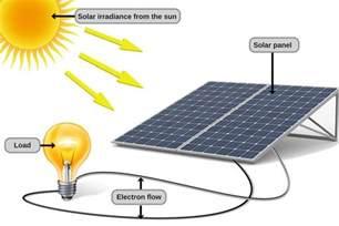 solar power energy diagram www pixshark com images