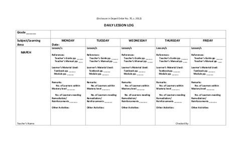 lesson plan template deped daily lesson log