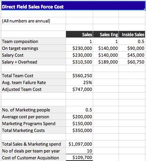 cost of sales template startup killer the cost of customer acquisition for