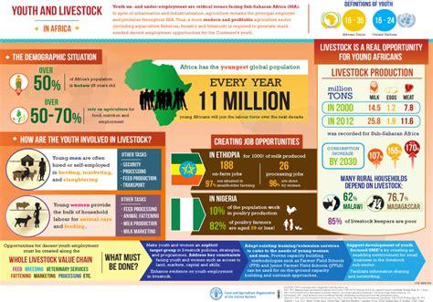 unemployment ideas infographic ideas 187 infographic youth unemployment best