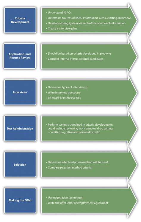 Enterprise Resource Planning Notes For Mba by Steps Of Human Resource Planning Construction Project