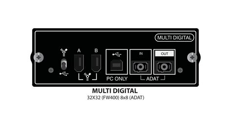Multi Digital soundcraft si option cards