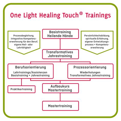 one light healing touch one light healing touch olht spirituell energetische