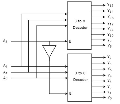 tutorialspoint vhdl to 8 decoder 3to8 decoder data set