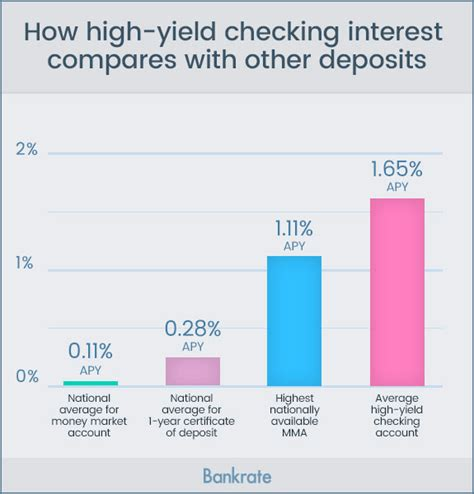 bank account interest rates make sure high yield checking matches your needs